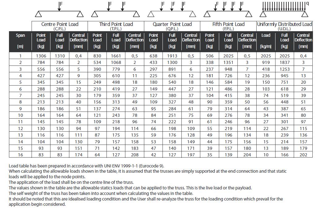 load tabel tx30sa